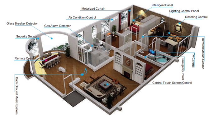 Home Automation Hyderabad Home Automation Andhra Pradesh India Stage Lighting Hyderabad India